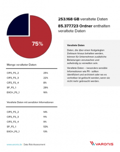 Key Findings - Veraltete Dateien