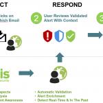 Fidelis Detect Respond Resolve