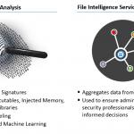 Infocyte Cloud Services