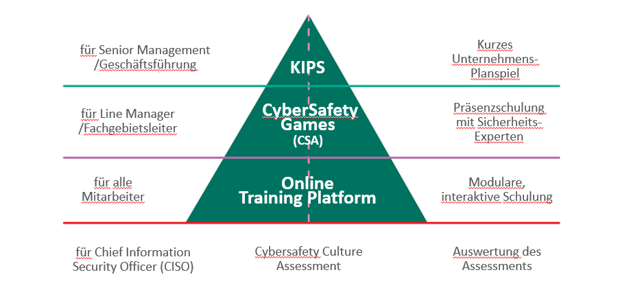 Kaspersky Gliederung Cyber Security Trainings