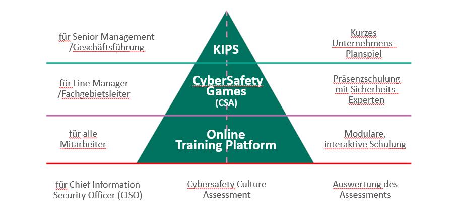 Kaspersky Gliederung Cyber Security Trainings