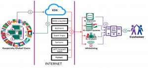 Kaspersky Threat Data Feeds
