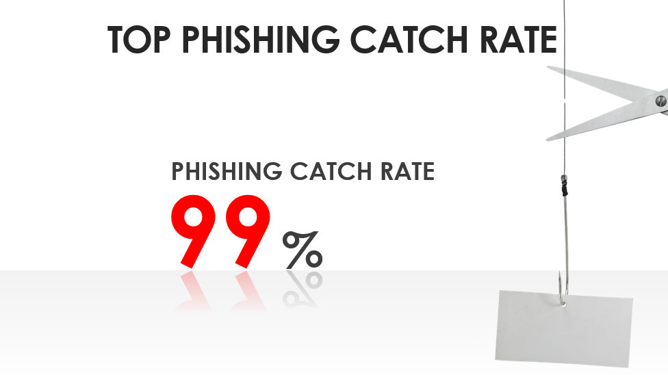 Vade-Secure-Top-Pishing-Catch-Rate