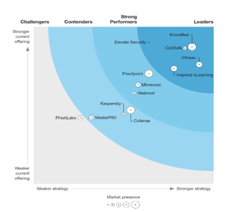 KnowBe4 Forrester Quadrant